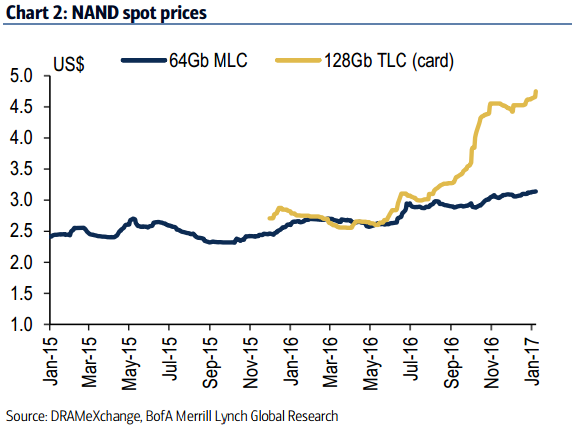 Lcd Prices Have Been Getting Whacked Too According To The Following Chart Highlighting Price Changes On A Bi Weekly Basis