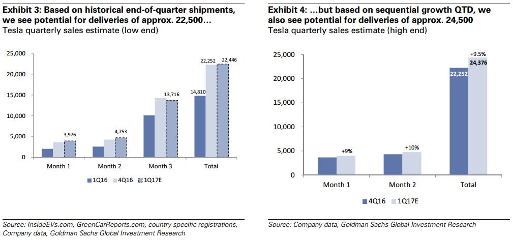 Goldman cuts tesla tsla eps estimates maintains sell for History of tesla motors