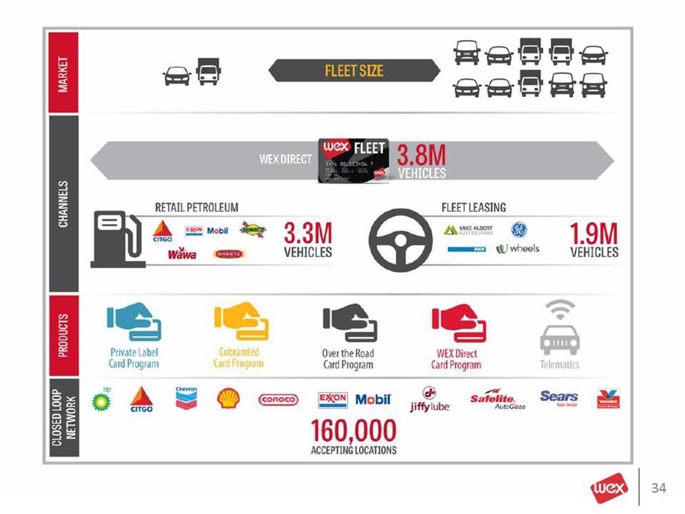 closed loop network products channels market fleet size 160000 accepting locations wex direct wex fleet 38m vehicles 33 vehicles retail petroleum fleet - Wex Fleet Card