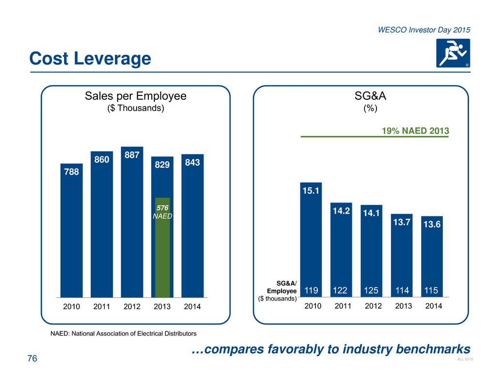 76 ALL ID15 WESCO Investor Day 2015 788 860 887 829 843 2010 2011 2012 2013  2014 Cost Leverage Sales per Employee ($ Thousands) SG&A (%) …compares  favorably ...