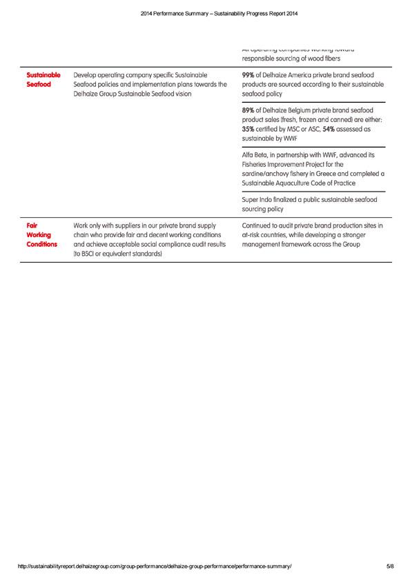 Form 6-K DELHAIZE GROUP For: Jun 03
