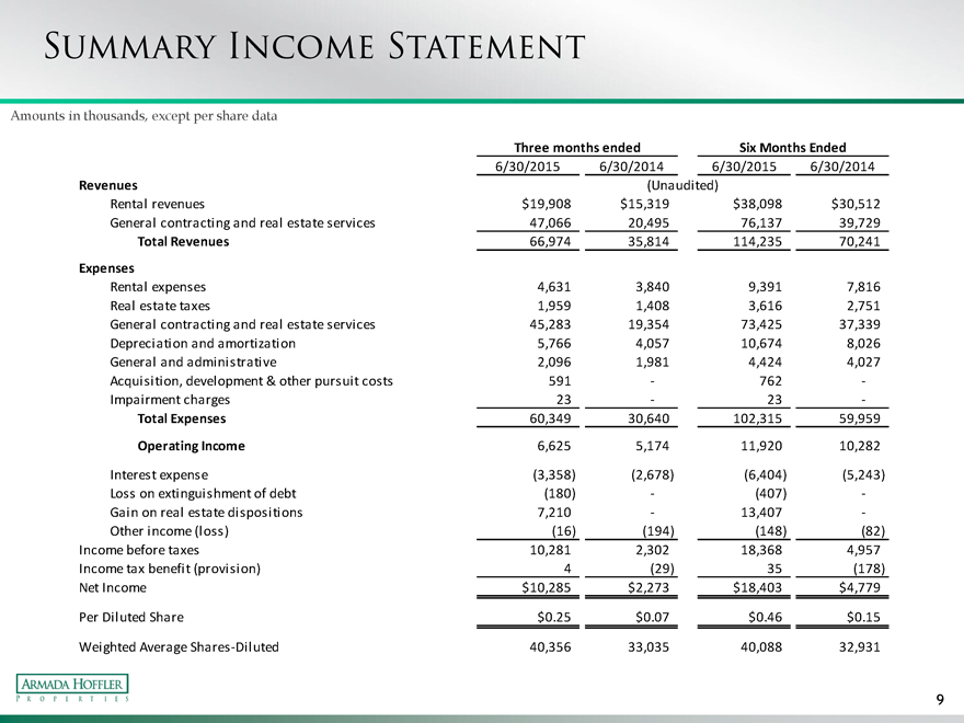 Rental Property Income Statement Example