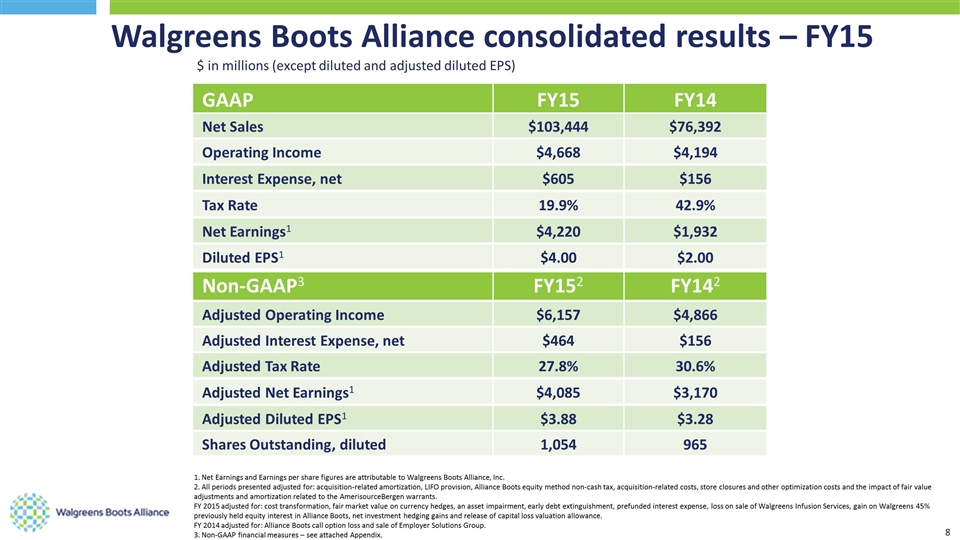 in millions  except diluted and adjusted diluted EPS  Walgreens Boots  Alliance consolidated results   FY15 1  Net Earnings and Earnings per share  figures. Form 8 K Walgreens Boots Alliance For  Nov 02