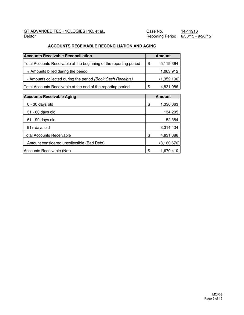 Form 8 k gt advanced technologies for oct 29 gt advanced technologies falaconquin