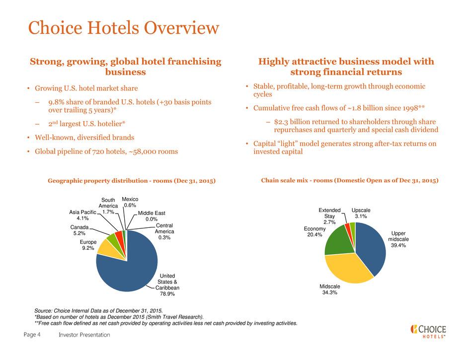 Form 8-K CHOICE HOTELS INTERNATIO For: Mar 10