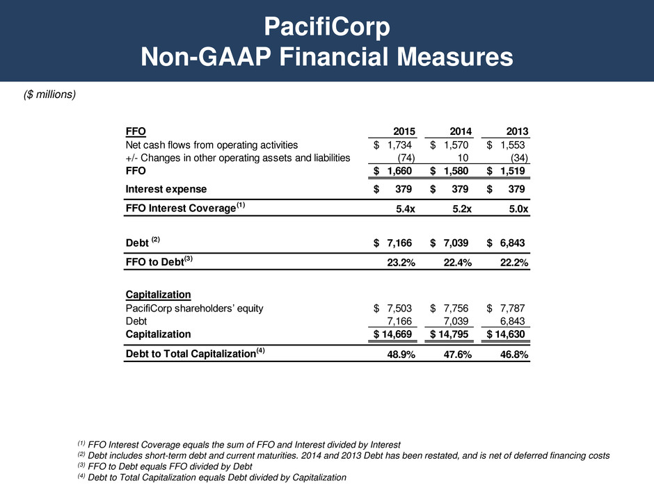 berkshire acquiring pacificorp analysis Results 1 - 50 of 76  berkshire hathaway energy company: update to credit analysis moody's  investors  moody's affirms pacificorp ratings moody's  moody's comments on  midamerican's agreement to acquire constellation moody's.